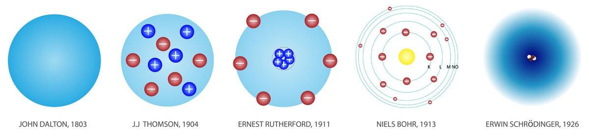 configurazione elettronica degli elementia